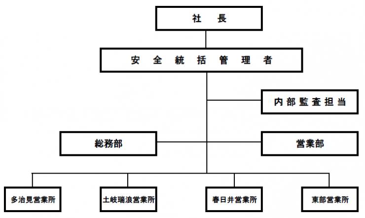 東鉄タクシーの安全マネジメント社内組織図